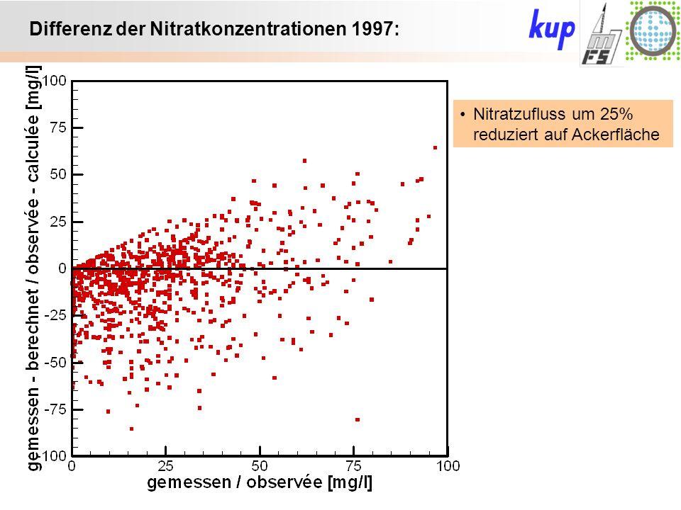 Untersuchungsgebiet: Differenz der Nitratkonzentrationen 1997: Nitratzufluss um 25% reduziert auf Ackerfläche