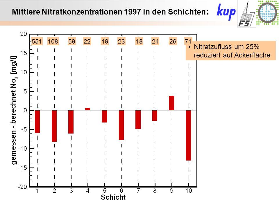 Untersuchungsgebiet: Mittlere Nitratkonzentrationen 1997 in den Schichten: Nitratzufluss um 25% reduziert auf Ackerfläche 5511085922192318242671