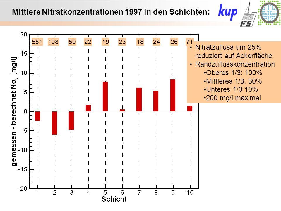 Untersuchungsgebiet: Mittlere Nitratkonzentrationen 1997 in den Schichten: Nitratzufluss um 25% reduziert auf Ackerfläche Randzuflusskonzentration Oberes 1/3: 100% Mittleres 1/3: 30% Unteres 1/3 10% 200 mg/l maximal 5511085922192318242671