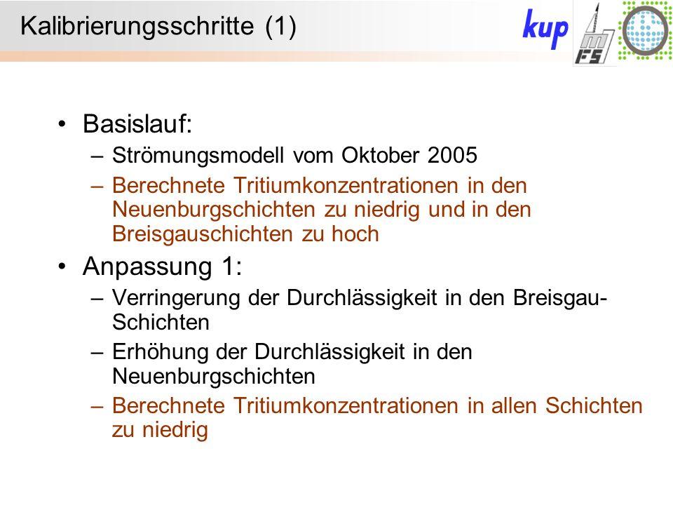 Kalibrierungsschritte (1) Basislauf: –Strömungsmodell vom Oktober 2005 –Berechnete Tritiumkonzentrationen in den Neuenburgschichten zu niedrig und in den Breisgauschichten zu hoch Anpassung 1: –Verringerung der Durchlässigkeit in den Breisgau- Schichten –Erhöhung der Durchlässigkeit in den Neuenburgschichten –Berechnete Tritiumkonzentrationen in allen Schichten zu niedrig