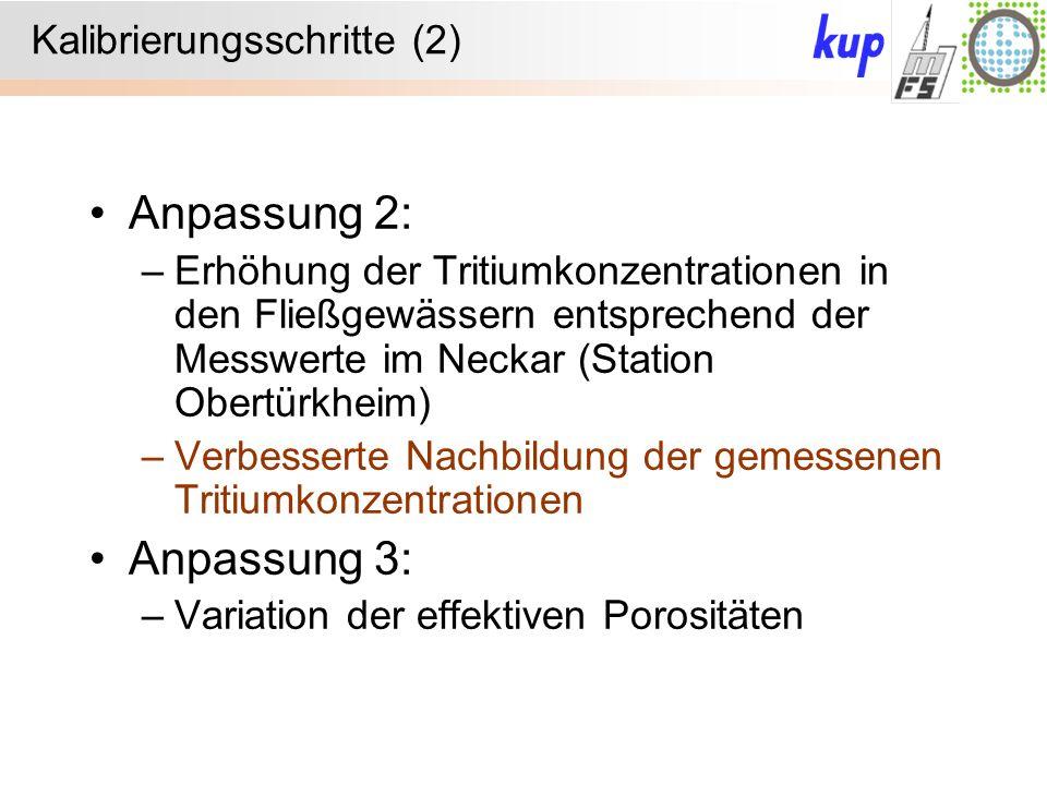 Kalibrierungsschritte (2) Anpassung 2: –Erhöhung der Tritiumkonzentrationen in den Fließgewässern entsprechend der Messwerte im Neckar (Station Obertürkheim) –Verbesserte Nachbildung der gemessenen Tritiumkonzentrationen Anpassung 3: –Variation der effektiven Porositäten