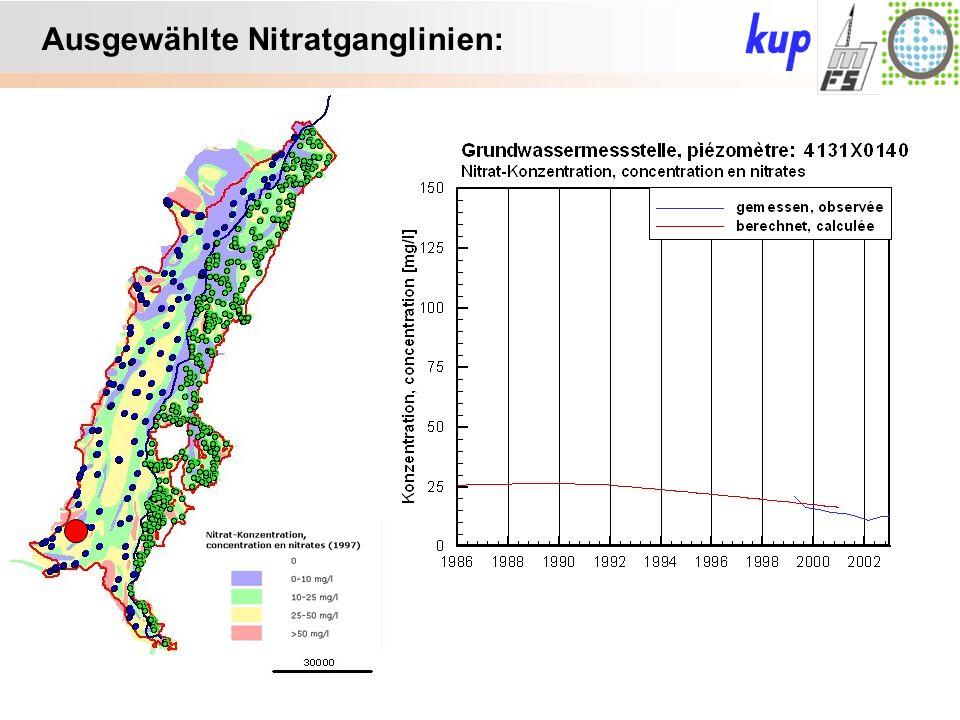 Untersuchungsgebiet: Ausgewählte Nitratganglinien: