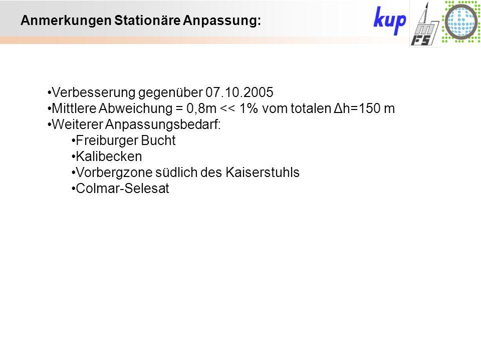 Untersuchungsgebiet: Anmerkungen Stationäre Anpassung: Verbesserung gegenüber 07.10.2005 Mittlere Abweichung = 0,8m << 1% vom totalen Δh=150 m Weiterer Anpassungsbedarf: Freiburger Bucht Kalibecken Vorbergzone südlich des Kaiserstuhls Colmar-Selesat