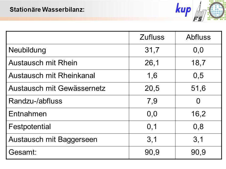 Untersuchungsgebiet: Stationäre Wasserbilanz: ZuflussAbfluss Neubildung31,70,0 Austausch mit Rhein26,118,7 Austausch mit Rheinkanal1,60,5 Austausch mit Gewässernetz20,551,6 Randzu-/abfluss7,90 Entnahmen0,016,2 Festpotential0,10,8 Austausch mit Baggerseen3,1 Gesamt:90,9