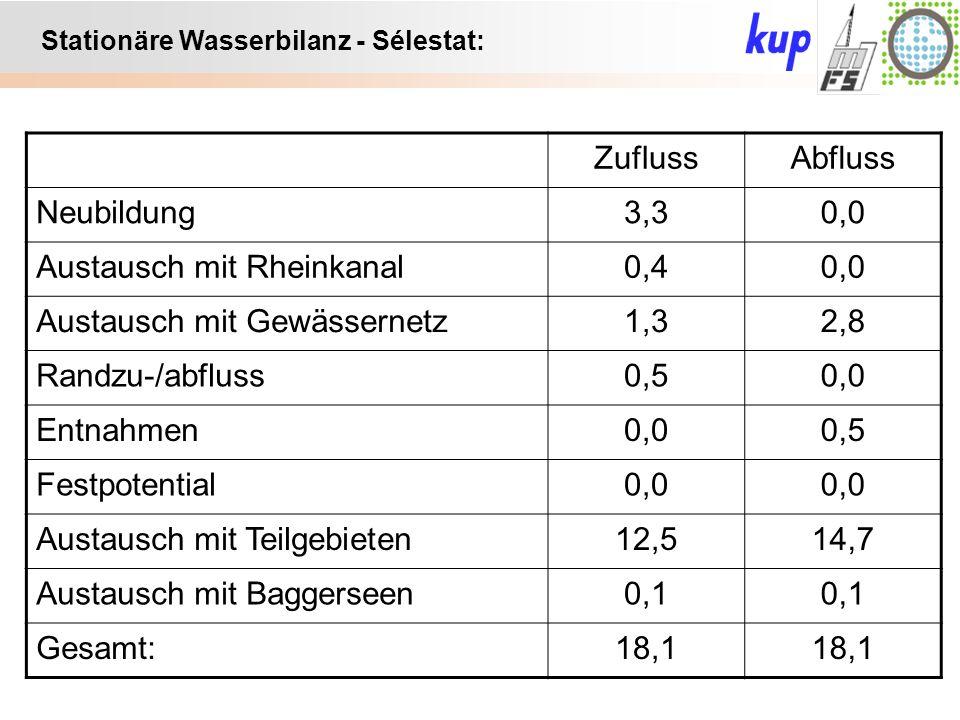 Untersuchungsgebiet: Stationäre Wasserbilanz - Sélestat: ZuflussAbfluss Neubildung3,30,0 Austausch mit Rheinkanal0,40,0 Austausch mit Gewässernetz1,32,8 Randzu-/abfluss0,50,0 Entnahmen0,00,5 Festpotential0,0 Austausch mit Teilgebieten12,514,7 Austausch mit Baggerseen0,1 Gesamt:18,1