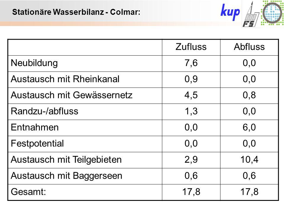 Untersuchungsgebiet: Stationäre Wasserbilanz - Colmar: ZuflussAbfluss Neubildung7,60,0 Austausch mit Rheinkanal0,90,0 Austausch mit Gewässernetz4,50,8 Randzu-/abfluss1,30,0 Entnahmen0,06,0 Festpotential0,0 Austausch mit Teilgebieten2,910,4 Austausch mit Baggerseen0,6 Gesamt:17,8