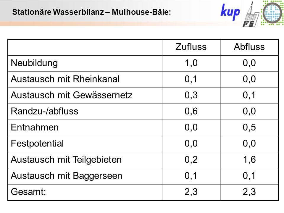 Untersuchungsgebiet: Stationäre Wasserbilanz – Mulhouse-Bâle: ZuflussAbfluss Neubildung1,00,0 Austausch mit Rheinkanal0,10,0 Austausch mit Gewässernetz0,30,1 Randzu-/abfluss0,60,0 Entnahmen0,00,5 Festpotential0,0 Austausch mit Teilgebieten0,21,6 Austausch mit Baggerseen0,1 Gesamt:2,3