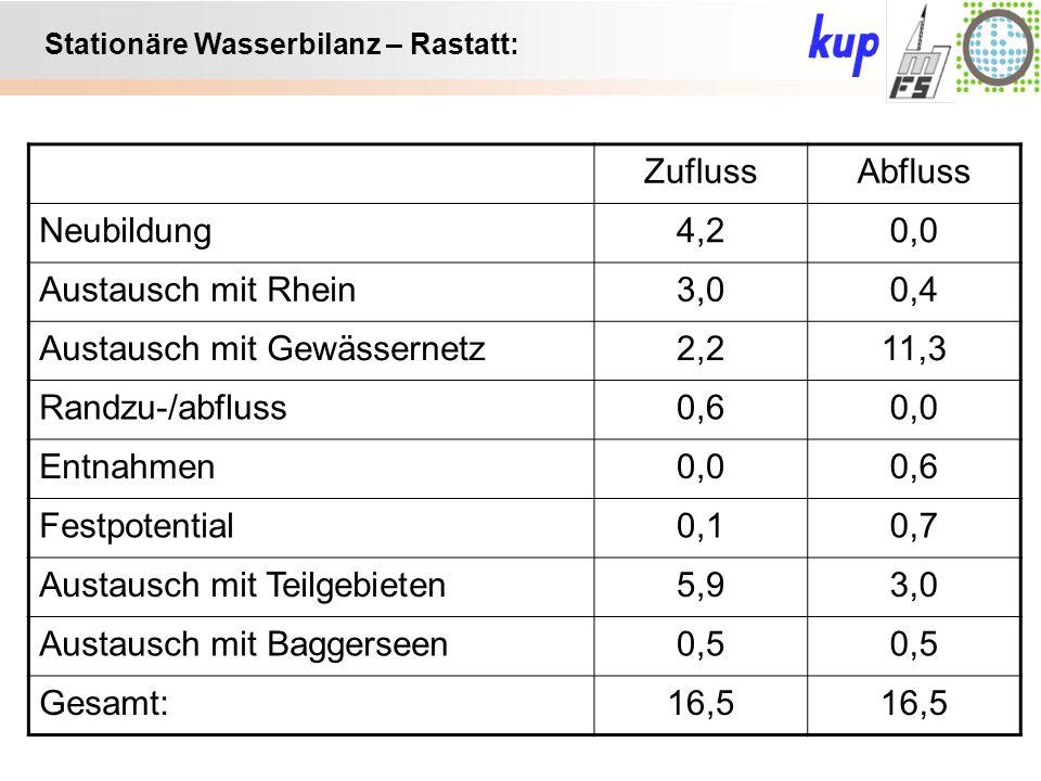 Untersuchungsgebiet: Stationäre Wasserbilanz – Rastatt: ZuflussAbfluss Neubildung4,20,0 Austausch mit Rhein3,00,4 Austausch mit Gewässernetz2,211,3 Randzu-/abfluss0,60,0 Entnahmen0,00,6 Festpotential0,10,7 Austausch mit Teilgebieten5,93,0 Austausch mit Baggerseen0,5 Gesamt:16,5