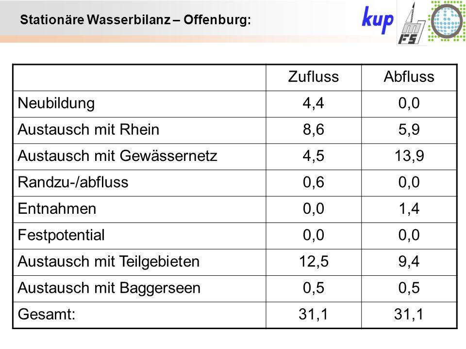 Untersuchungsgebiet: Stationäre Wasserbilanz – Offenburg: ZuflussAbfluss Neubildung4,40,0 Austausch mit Rhein8,65,9 Austausch mit Gewässernetz4,513,9 Randzu-/abfluss0,60,0 Entnahmen0,01,4 Festpotential0,0 Austausch mit Teilgebieten12,59,4 Austausch mit Baggerseen0,5 Gesamt:31,1