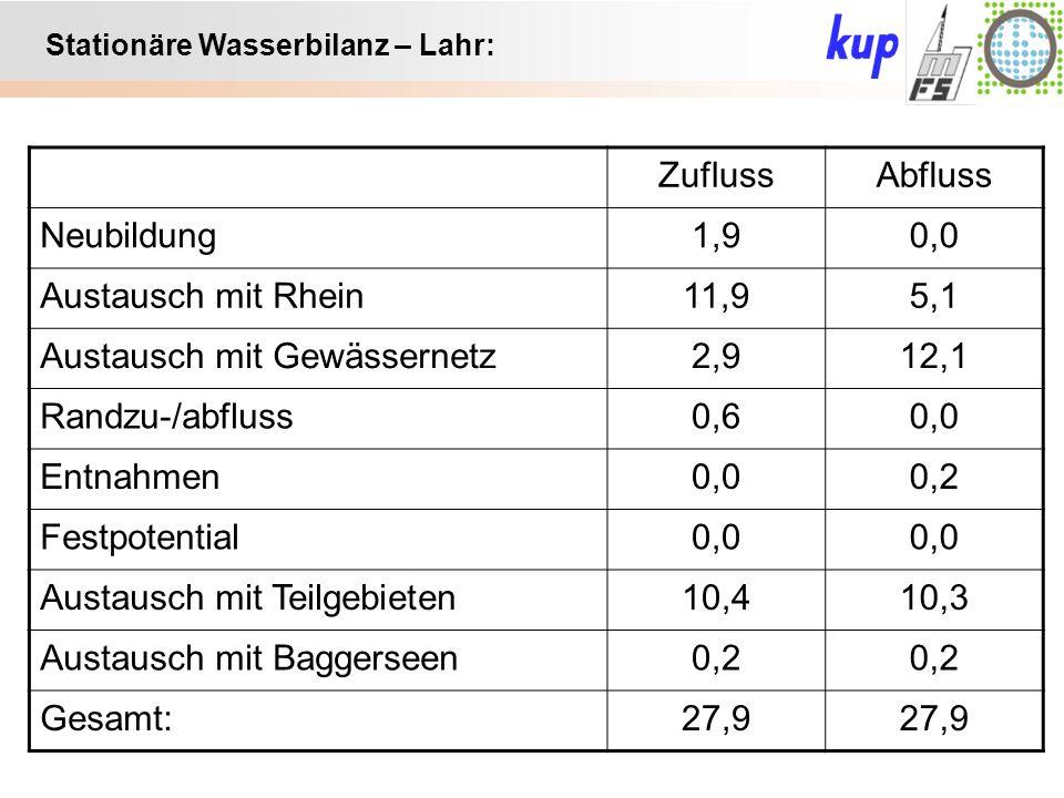 Untersuchungsgebiet: Stationäre Wasserbilanz – Lahr: ZuflussAbfluss Neubildung1,90,0 Austausch mit Rhein11,95,1 Austausch mit Gewässernetz2,912,1 Randzu-/abfluss0,60,0 Entnahmen0,00,2 Festpotential0,0 Austausch mit Teilgebieten10,410,3 Austausch mit Baggerseen0,2 Gesamt:27,9