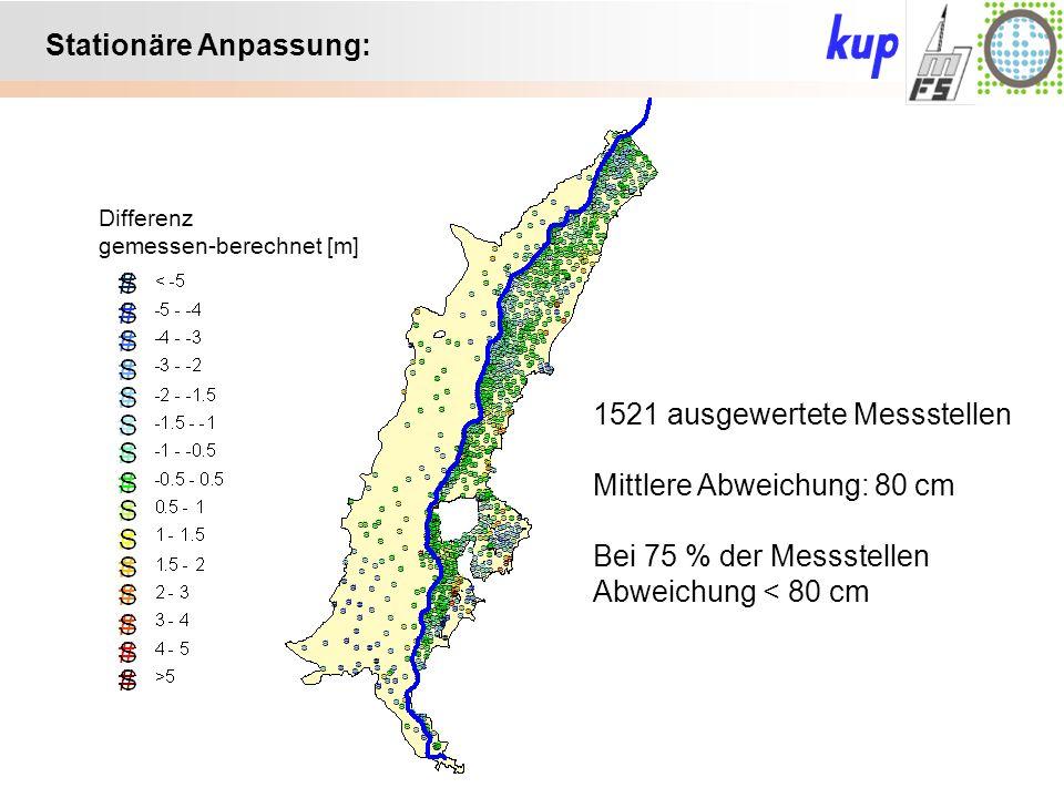 Untersuchungsgebiet: Stationäre Anpassung: Differenz gemessen-berechnet [m] 1521 ausgewertete Messstellen Mittlere Abweichung: 80 cm Bei 75 % der Messstellen Abweichung < 80 cm