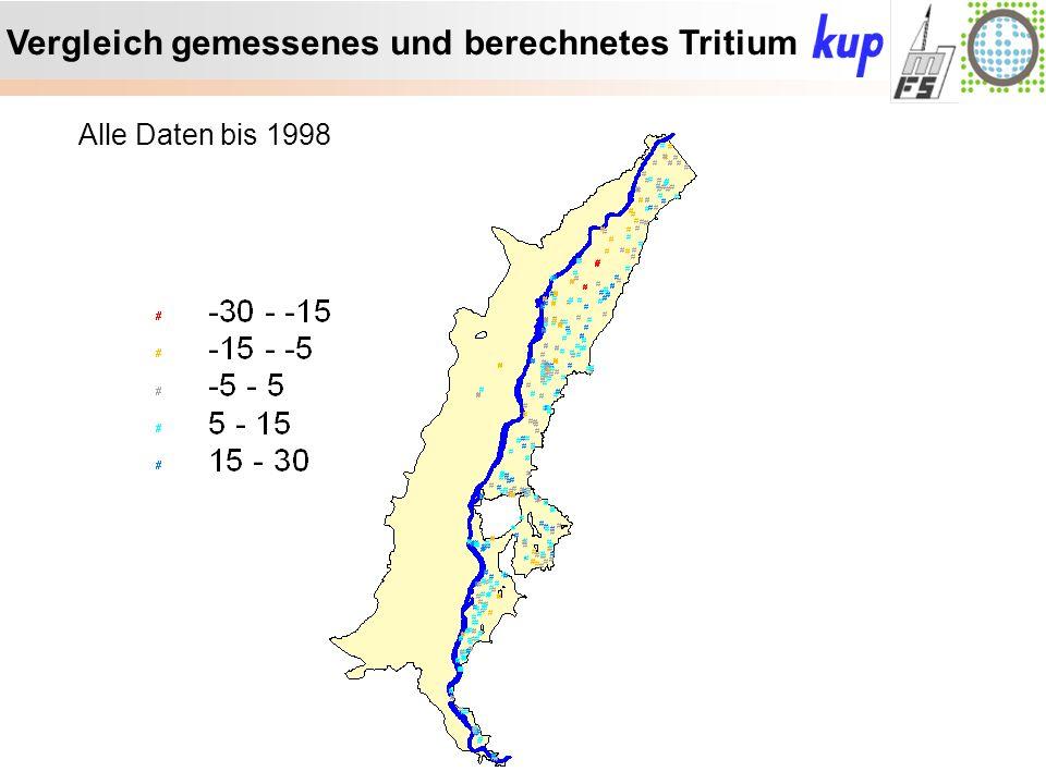 Untersuchungsgebiet: Vergleich gemessenes und berechnetes Tritium Alle Daten bis 1998