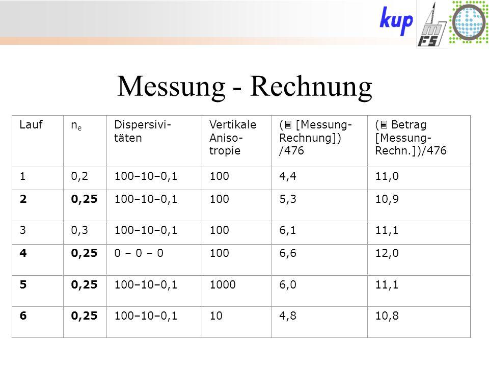 Messung - Rechnung Laufnene Dispersivi- täten Vertikale Aniso- tropie ( [Messung- Rechnung]) /476 ( Betrag [Messung- Rechn.])/476 10,2100–10–0,11004,411,0 20,25100–10–0,11005,310,9 30,3100–10–0,11006,111,1 40,250 – 0 – 01006,612,0 50,25100–10–0,110006,011,1 60,25100–10–0,1104,810,8
