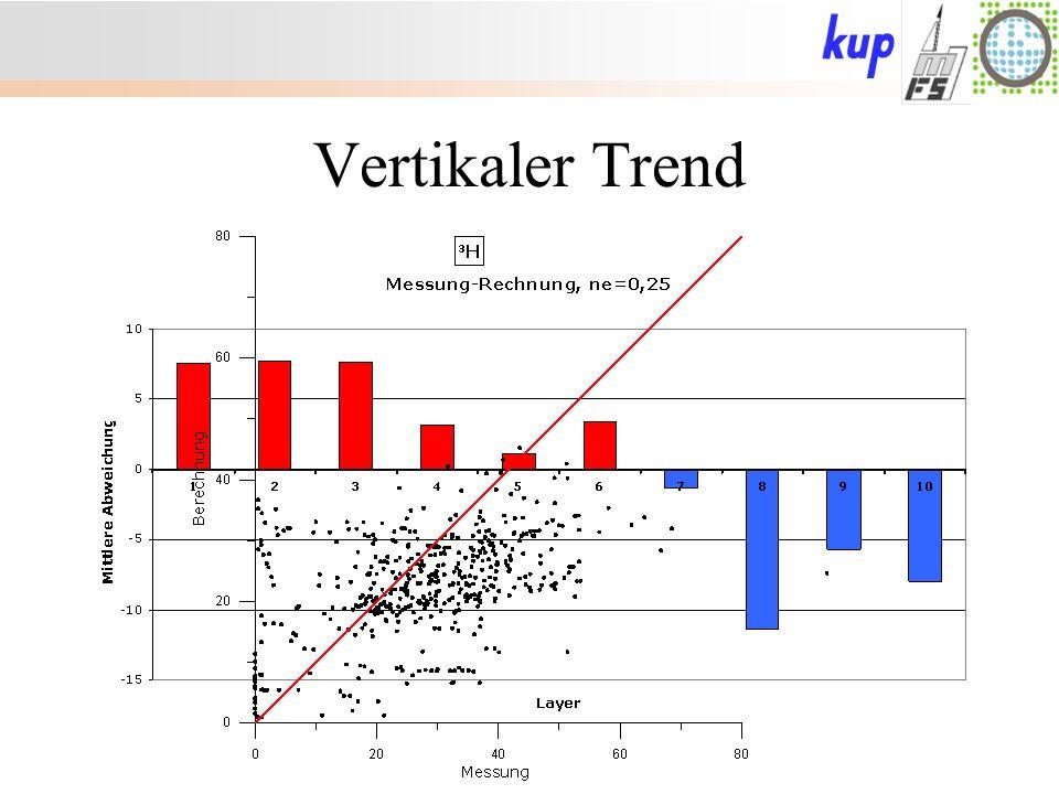 Vertikaler Trend