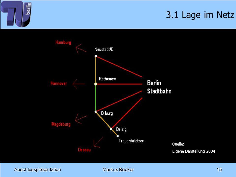 AbschlusspräsentationMarkus Becker15 3.1 Lage im Netz Quelle: Eigene Darstellung 2004