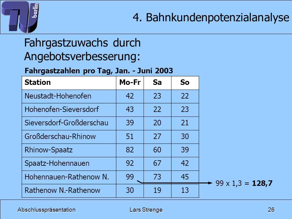AbschlusspräsentationLars Strenge26 4. Bahnkundenpotenzialanalyse Fahrgastzuwachs durch Angebotsverbesserung: StationMo-FrSaSo Neustadt-Hohenofen42232