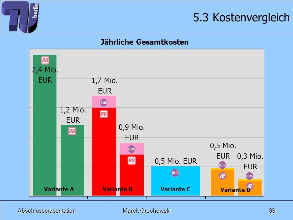 AbschlusspräsentationMarek Grochowski39 5.3 Kostenvergleich Variante A Variante B Variante C 2,4 Mio. EUR 1,2 Mio. EUR 1,7 Mio. EUR 0,9 Mio. EUR 0,5 M