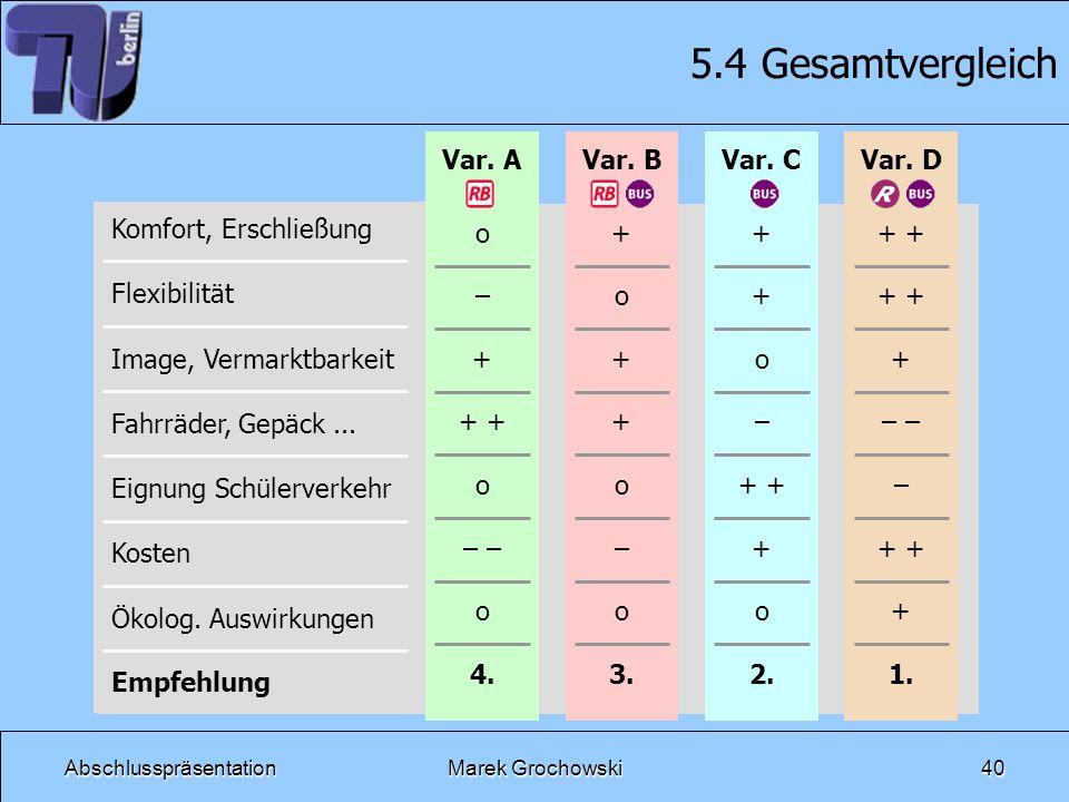 AbschlusspräsentationMarek Grochowski40 Var. BVar. CVar. D o – + + o – o 4. + o + + o – o 3. + + o – + + o 2. + + – – + + 1. Var. A 5.4 Gesamtvergleic