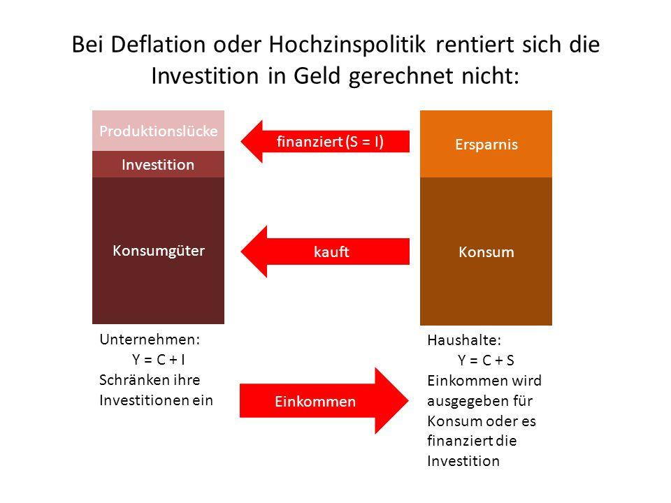 Bei Deflation oder Hochzinspolitik rentiert sich die Investition in Geld gerechnet nicht: Konsumgüter Investition Unternehmen: Y = C + I Schränken ihre Investitionen ein Einkommen Konsum Ersparnis finanziert (S = I) kauft Haushalte: Y = C + S Einkommen wird ausgegeben für Konsum oder es finanziert die Investition Produktionslücke