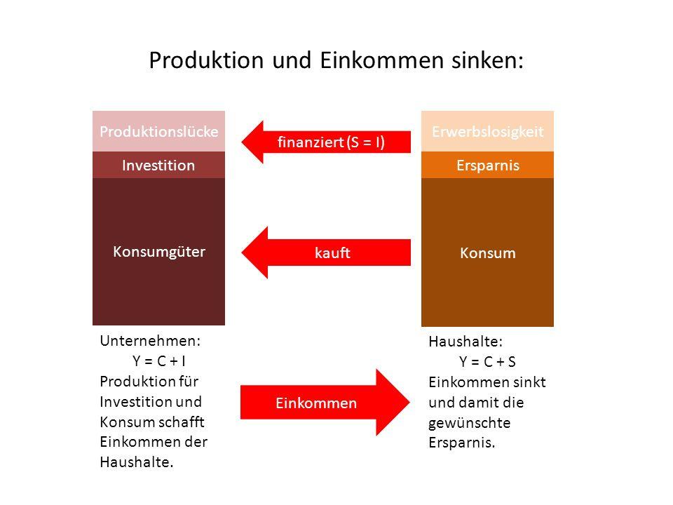 Produktion und Einkommen sinken: Konsumgüter Investition Unternehmen: Y = C + I Produktion für Investition und Konsum schafft Einkommen der Haushalte.
