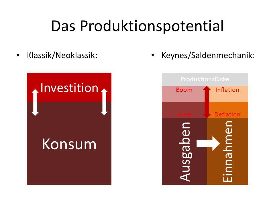 Das Produktionspotential Klassik/Neoklassik: Keynes/Saldenmechanik: Konsum Einnahmen Ausgaben Produktionslücke Krise Boom Deflation Inflation Investit