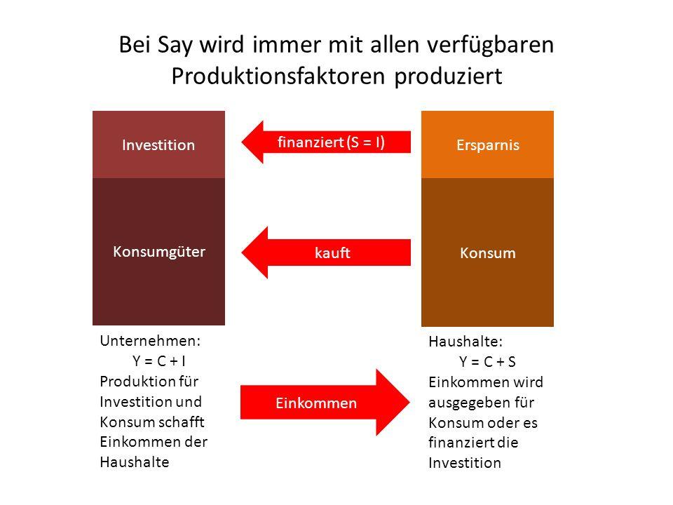 Bei Say wird immer mit allen verfügbaren Produktionsfaktoren produziert Konsumgüter Investition Unternehmen: Y = C + I Produktion für Investition und