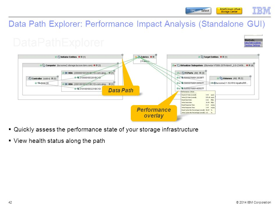 © 2014 IBM Corporation Data Path Explorer: Performance Impact Analysis (Standalone GUI) Quickly assess the performance state of your storage infrastru