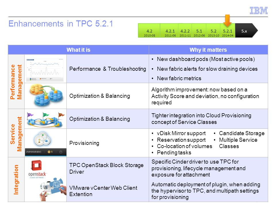 © 2014 IBM Corporation Enhancements in TPC 5.2.1 What it isWhy it matters Performance & Troubleshooting New dashboard pods (Most active pools) New fab