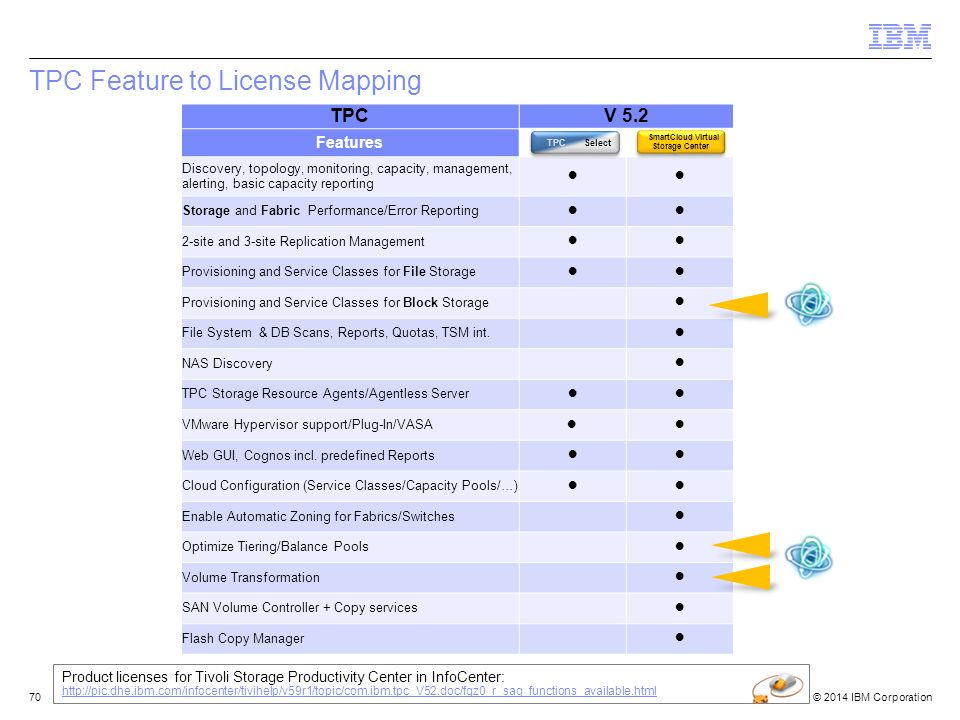 © 2014 IBM Corporation TPC Feature to License Mapping 70 Product licenses for Tivoli Storage Productivity Center in InfoCenter: http://pic.dhe.ibm.com