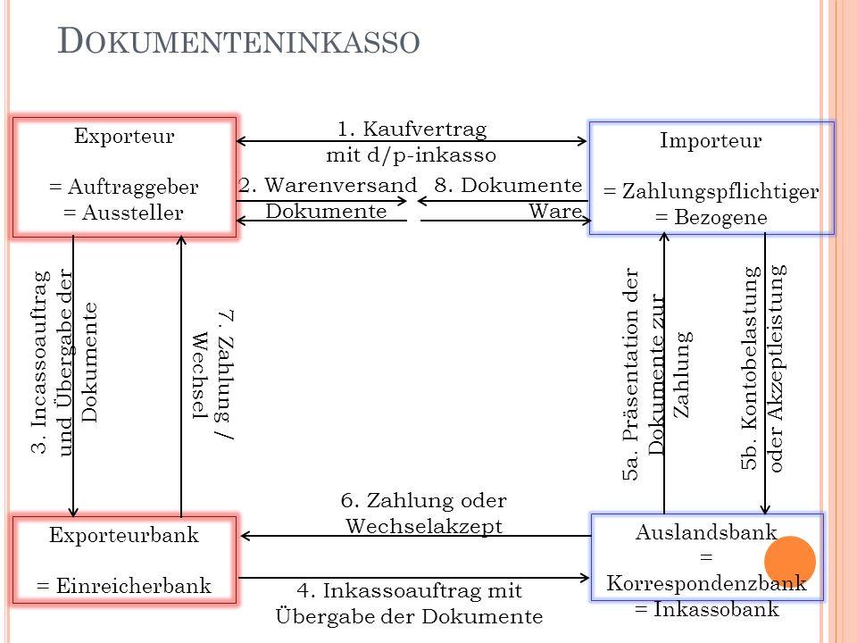 2. Warenversand Dokumente 8. Dokumente Ware D OKUMENTENINKASSO Importeur = Zahlungspflichtiger = Bezogene Exporteur = Auftraggeber = Aussteller Auslan