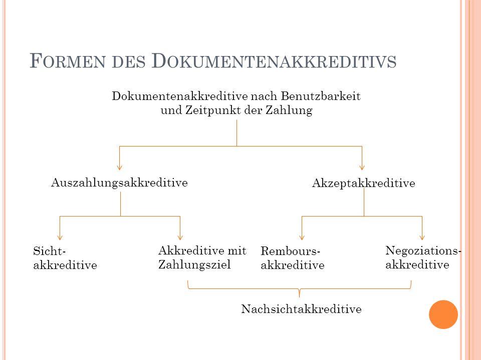 F ORMEN DES D OKUMENTENAKKREDITIVS Dokumentenakkreditive nach Benutzbarkeit und Zeitpunkt der Zahlung Auszahlungsakkreditive Akzeptakkreditive Sicht-