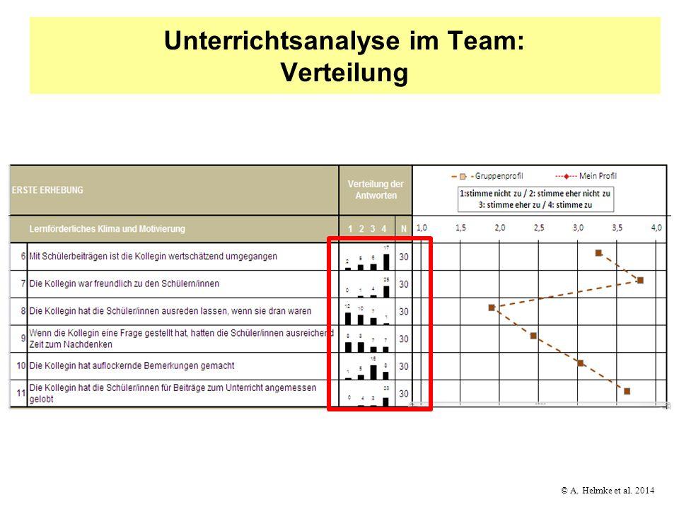 © A. Helmke et al. 2014 Unterrichtsanalyse im Team: Verteilung