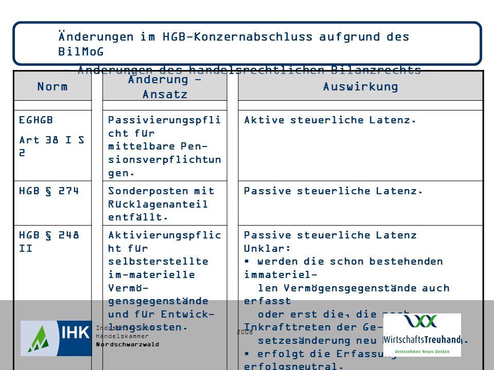 Industrie- und Handelskammer Nordschwarzwald Änderungen im HGB-Konzernabschluss aufgrund des BilMoG - Änderungen des handelsrechtlichen Bilanzrechts - Norm Änderung - Ansatz Auswirkung EGHGB Art 38 I S 2 Passivierungspfli cht für mittelbare Pen- sionsverpflichtun gen.