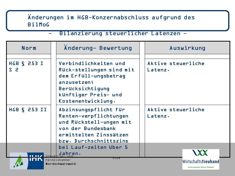 Industrie- und Handelskammer Nordschwarzwald Änderungen im HGB-Konzernabschluss aufgrund des BilMoG - Bilanzierung steuerlicher Latenzen - NormÄnderung- BewertungAuswirkung HGB § 253 I S 2 Verbindlichkeiten und Rück-stellungen sind mit dem Erfüll-ungsbetrag anzusetzen; Berücksichtigung künftiger Preis- und Kostenentwicklung.