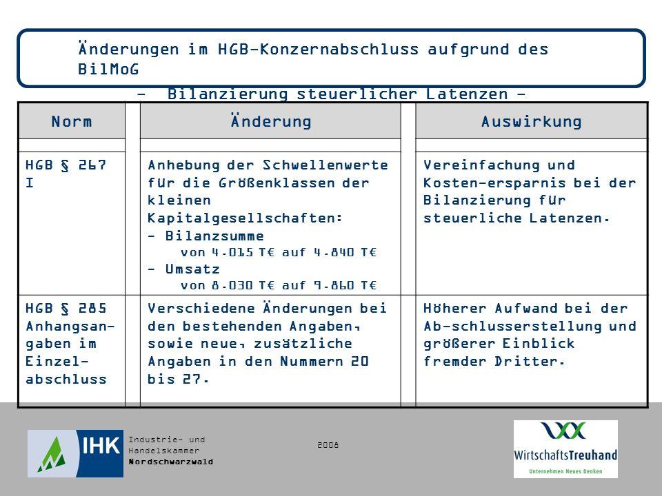 Industrie- und Handelskammer Nordschwarzwald Änderungen im HGB-Konzernabschluss aufgrund des BilMoG - Bilanzierung steuerlicher Latenzen - NormÄnderungAuswirkung HGB § 267 I Anhebung der Schwellenwerte für die Größenklassen der kleinen Kapitalgesellschaften: - Bilanzsumme von 4.015 T auf 4.840 T - Umsatz von 8.030 T auf 9.860 T Vereinfachung und Kosten-ersparnis bei der Bilanzierung für steuerliche Latenzen.