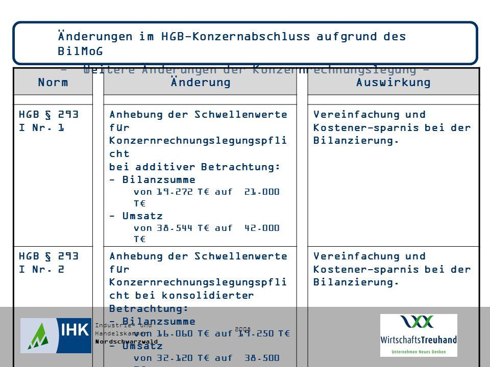 Industrie- und Handelskammer Nordschwarzwald Änderungen im HGB-Konzernabschluss aufgrund des BilMoG - Weitere Änderungen der Konzernrechnungslegung - NormÄnderungAuswirkung HGB § 293 I Nr.