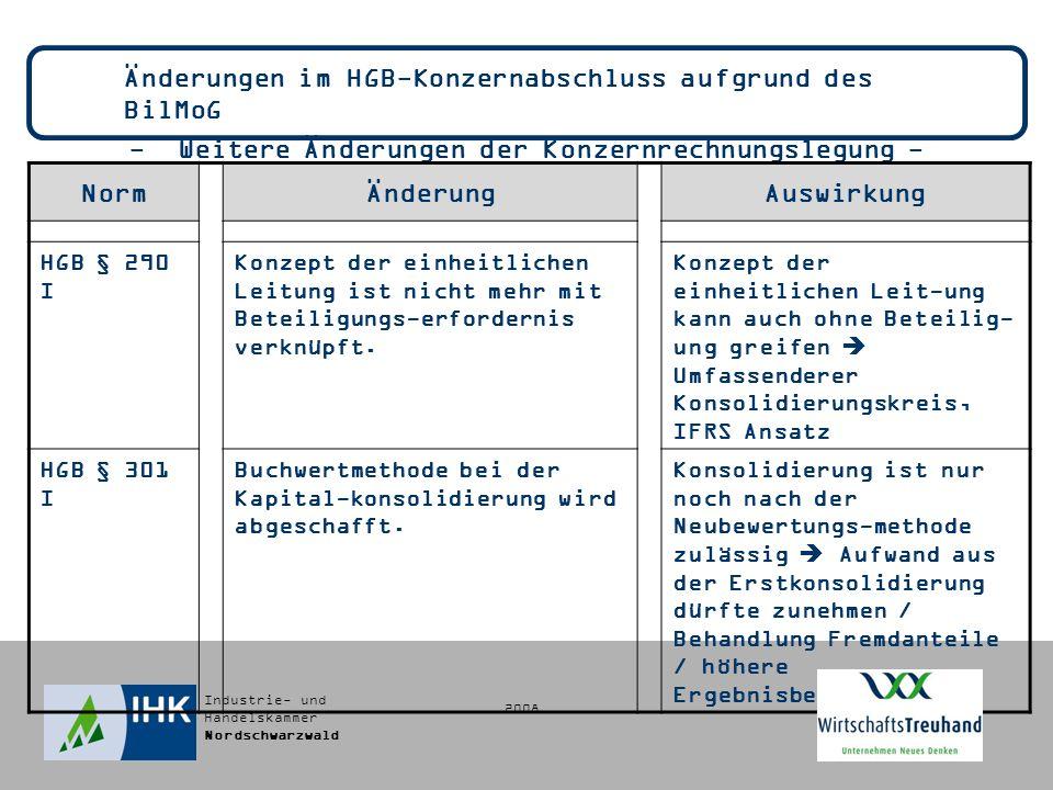 Industrie- und Handelskammer Nordschwarzwald Änderungen im HGB-Konzernabschluss aufgrund des BilMoG - Weitere Änderungen der Konzernrechnungslegung - NormÄnderungAuswirkung HGB § 290 I Konzept der einheitlichen Leitung ist nicht mehr mit Beteiligungs-erfordernis verknüpft.