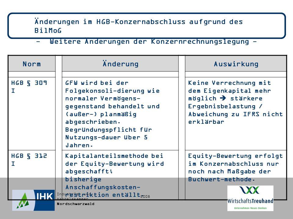 Industrie- und Handelskammer Nordschwarzwald Änderungen im HGB-Konzernabschluss aufgrund des BilMoG - Weitere Änderungen der Konzernrechnungslegung - NormÄnderungAuswirkung HGB § 309 I GFW wird bei der Folgekonsoli-dierung wie normaler Vermögens- gegenstand behandelt und (außer-) planmäßig abgeschrieben.