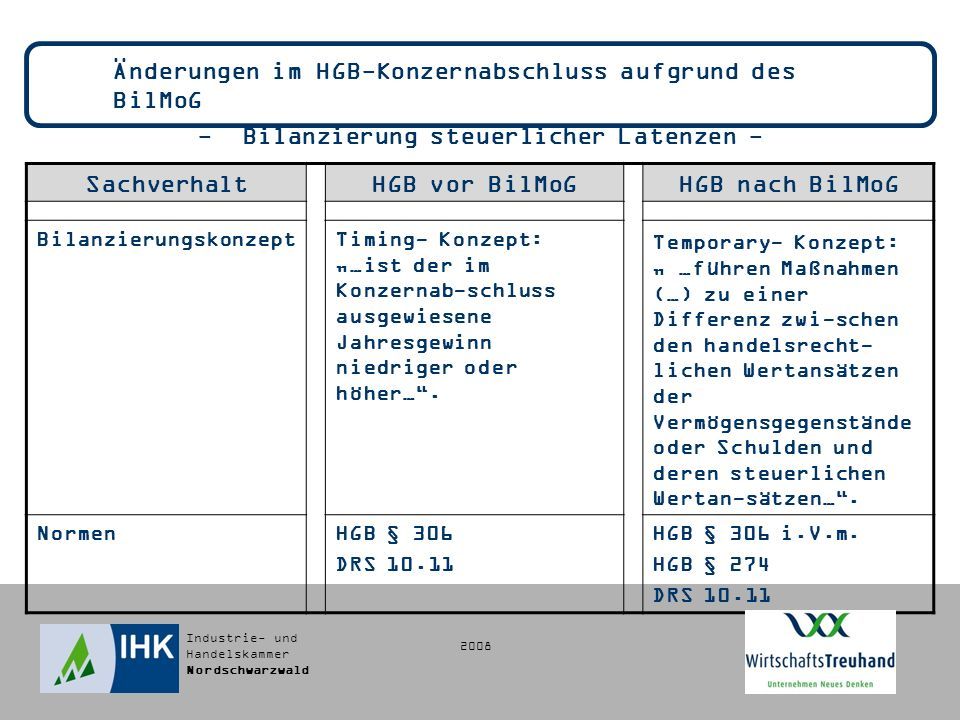Industrie- und Handelskammer Nordschwarzwald Änderungen im HGB-Konzernabschluss aufgrund des BilMoG - Bilanzierung steuerlicher Latenzen - SachverhaltHGB vor BilMoGHGB nach BilMoG BilanzierungskonzeptTiming- Konzept: …ist der im Konzernab-schluss ausgewiesene Jahresgewinn niedriger oder höher….