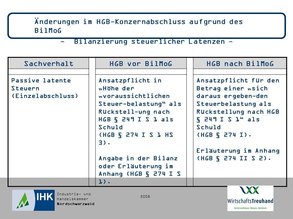 Industrie- und Handelskammer Nordschwarzwald Änderungen im HGB-Konzernabschluss aufgrund des BilMoG - Bilanzierung steuerlicher Latenzen - SachverhaltHGB vor BilMoGHGB nach BilMoG Passive latente Steuern (Einzelabschluss) Ansatzpflicht in Höhe der voraussichtlichen Steuer-belastung als Rückstell-ung nach HGB § 249 I S 1 als Schuld (HGB § 274 I S 1 HS 3).