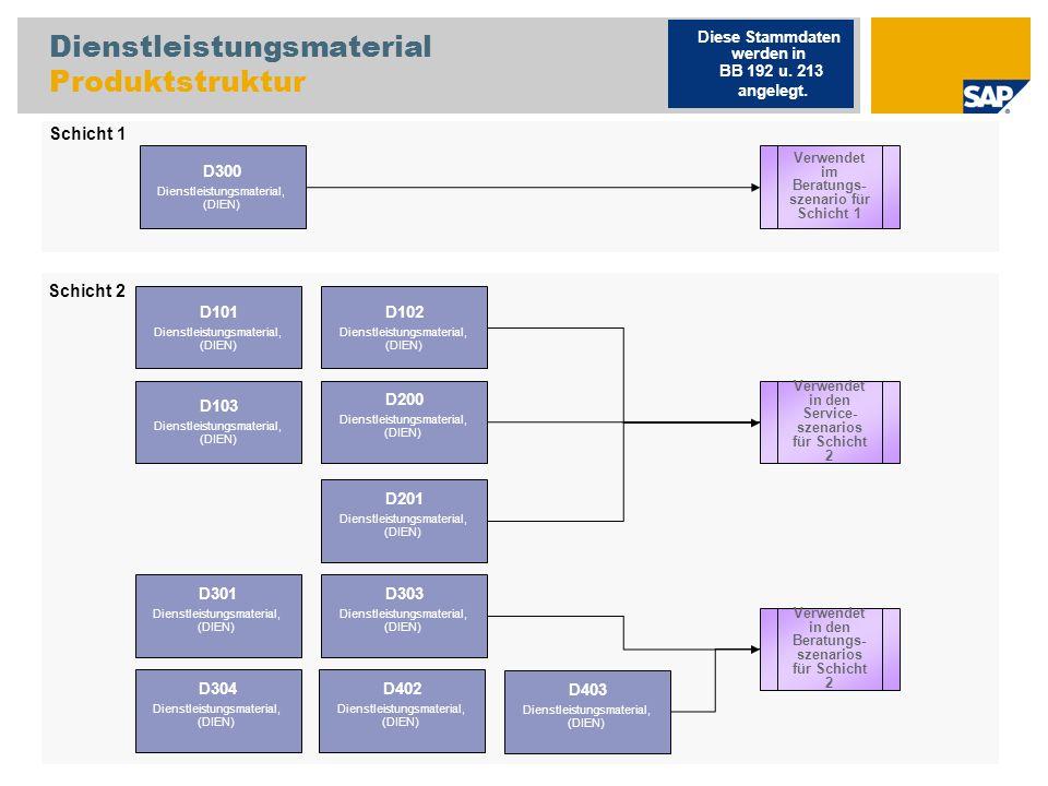Dienstleistungsmaterial Produktstruktur D300 Dienstleistungsmaterial, (DIEN) D102 Dienstleistungsmaterial, (DIEN) D103 Dienstleistungsmaterial, (DIEN) D200 Dienstleistungsmaterial, (DIEN) Verwendet in den Service- szenarios für Schicht 2 Diese Stammdaten werden in BB 192 u.