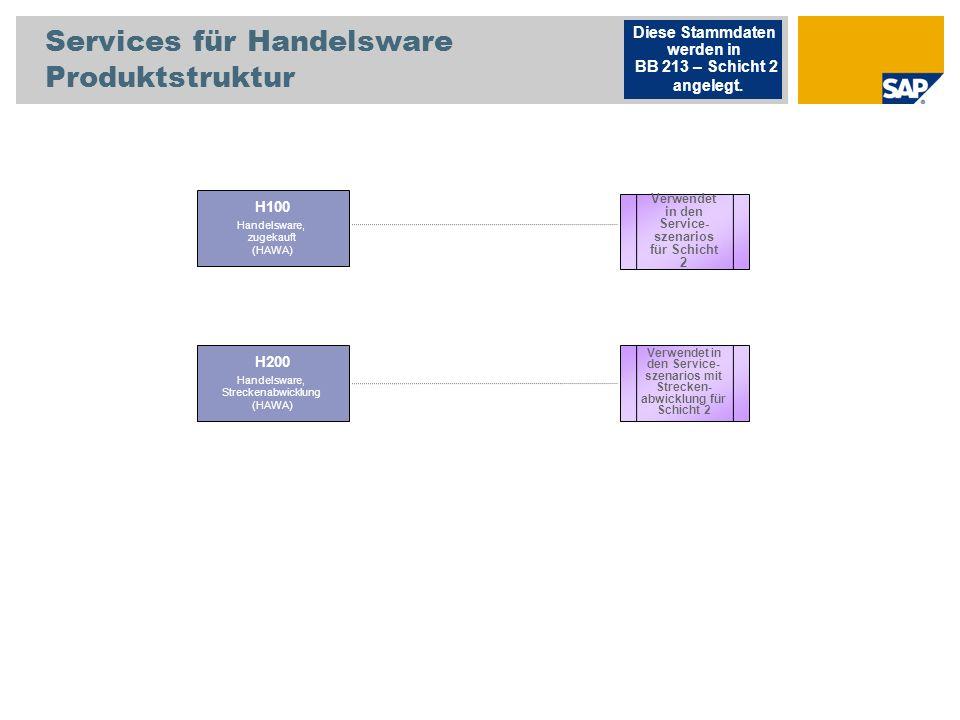 Services für Handelsware Produktstruktur H100 Handelsware, zugekauft (HAWA) Verwendet in den Service- szenarios mit Strecken- abwicklung für Schicht 2 Diese Stammdaten werden in BB 213 – Schicht 2 angelegt.