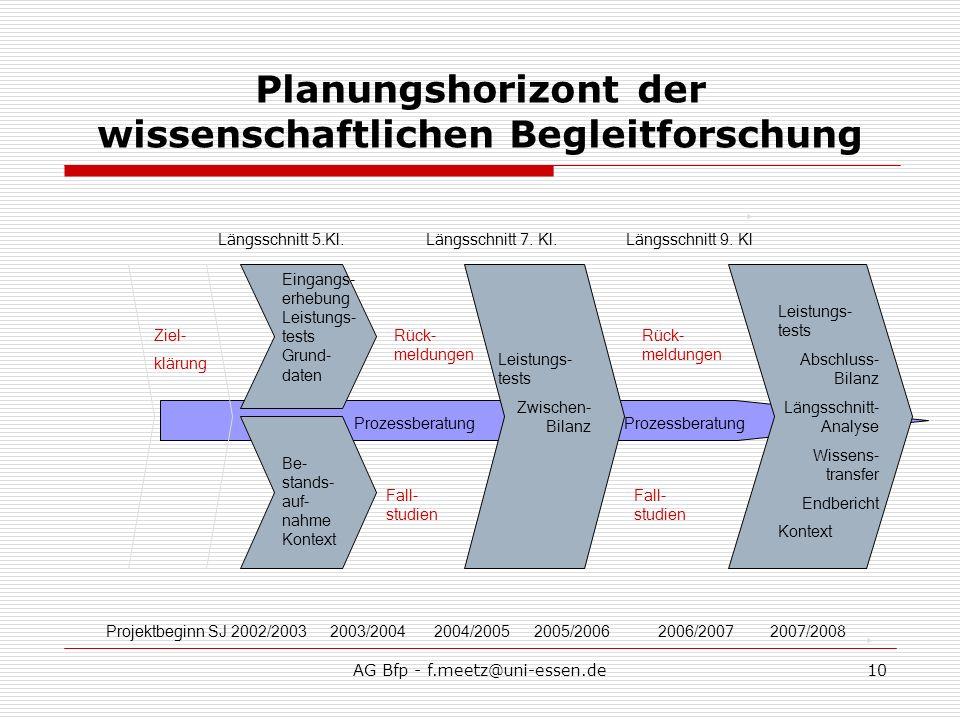 AG Bfp - f.meetz@uni-essen.de10 Planungshorizont der wissenschaftlichen Begleitforschung Ziel- klärung Eingangs- erhebung Leistungs- tests Grund- daten Be- stands- auf- nahme Kontext Leistungs- tests Zwischen- Bilanz Leistungs- tests Abschluss- Bilanz Längsschnitt- Analyse Wissens- transfer Endbericht Kontext Projektbeginn SJ 2002/20032007/2008 Prozessberatung 2004/2005 Rück- meldungen Fall- studien Rück- meldungen Fall- studien Längsschnitt 5.Kl.Längsschnitt 7.