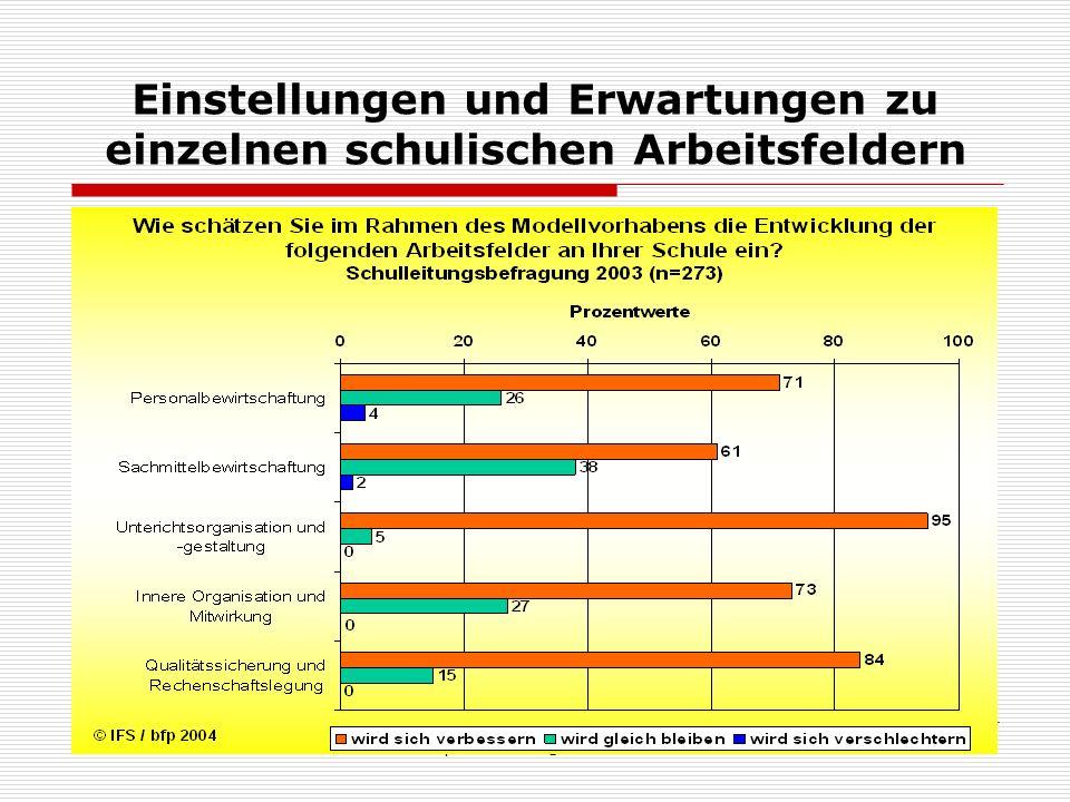 AG Bfp - f.meetz@uni-essen.de14 Einstellungen und Erwartungen zu einzelnen schulischen Arbeitsfeldern