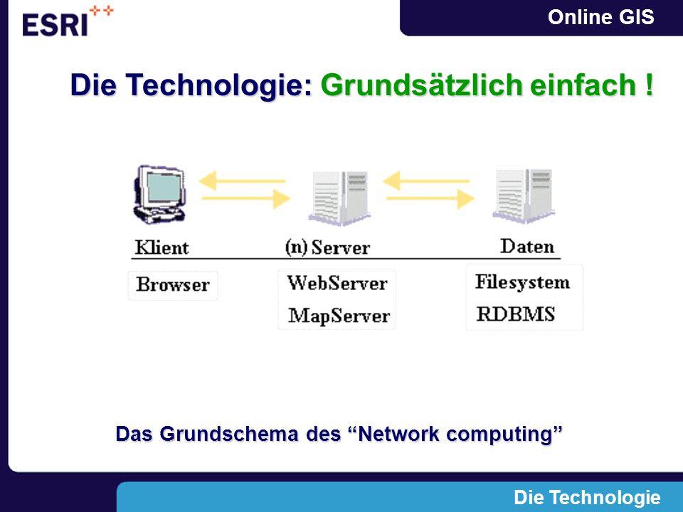 Online GIS Die Technologie Das Grundschema des Network computing Die Technologie: Grundsätzlich einfach !