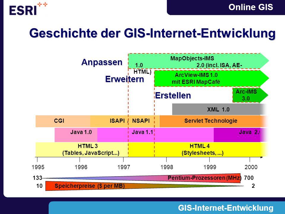 Online GIS GIS-Internet-Entwicklung Geschichte der GIS-Internet-Entwicklung HTML 3 HTML 4 (Tables, JavaScript...) (Stylesheets,...) 1995 1996 1997 199