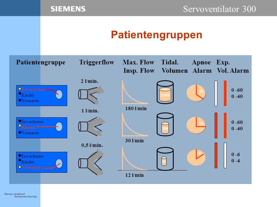 Servoventilator 300 Patientengruppen Erwachsene Kinder Neonaten Erwachsene Kinder Neonaten Erwachsene Kinder Neonaten 180 l/min 30 l/min 12 l/min 2 l/min.