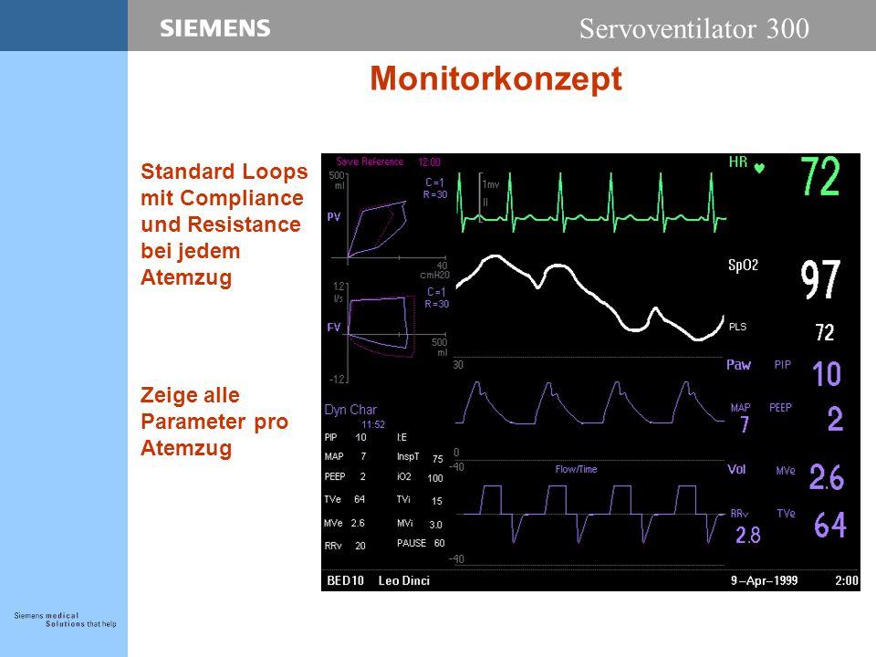 Servoventilator 300 Monitorkonzept Standard Loops mit Compliance und Resistance bei jedem Atemzug Zeige alle Parameter pro Atemzug