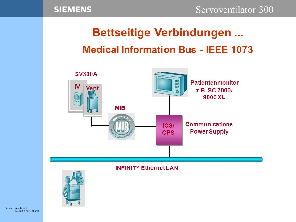 Servoventilator 300 Bettseitige Verbindungen... INFINITY Ethernet LAN Communications Power Supply Patientenmonitor z.B. SC 7000/ 9000 XL Medical Infor