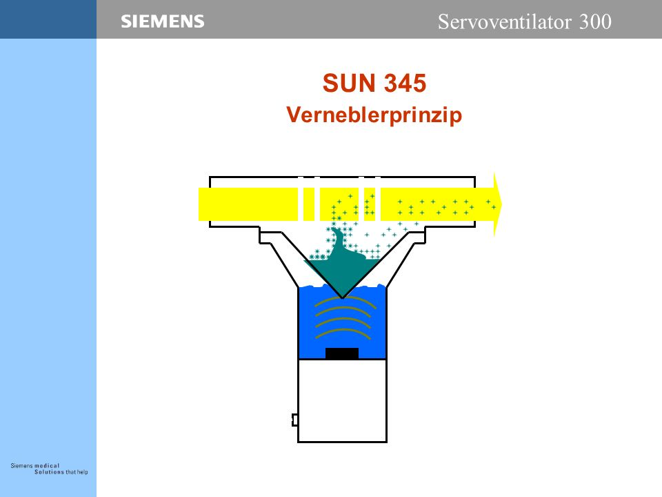 Servoventilator 300 SUN 345 Verneblerprinzip